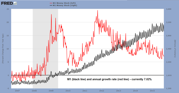 8-M1-and-growth-rate