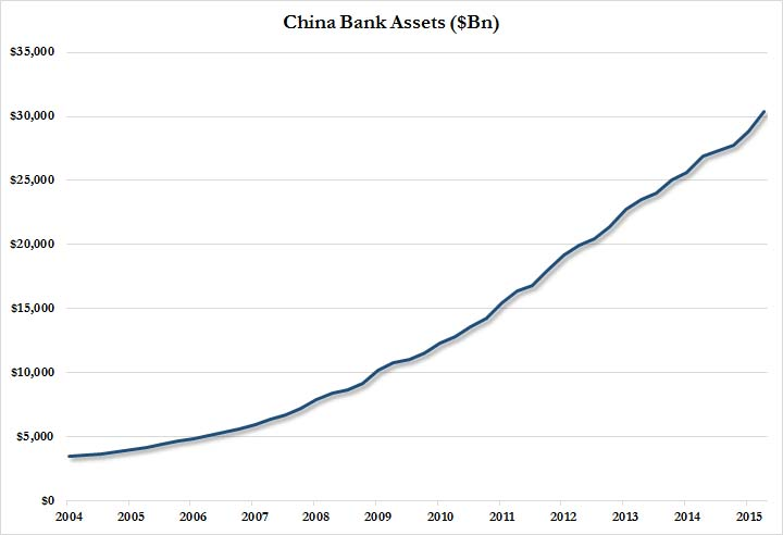 China bank assets Oct 2015