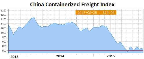 China-Containerized-Freight-Index-2015-09-25